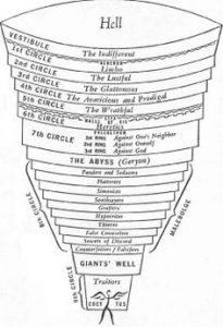 Dantes vision av helvetestratten.
